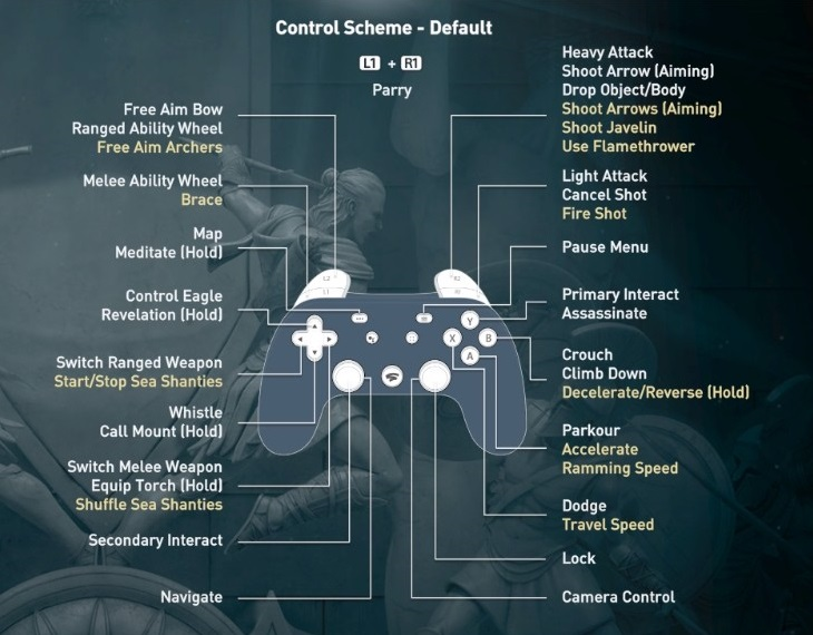 Default control scheme for Stadia