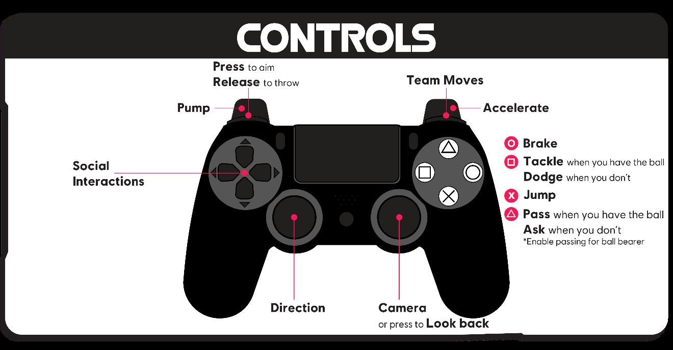 Controles padrão do PlayStation Dualshock