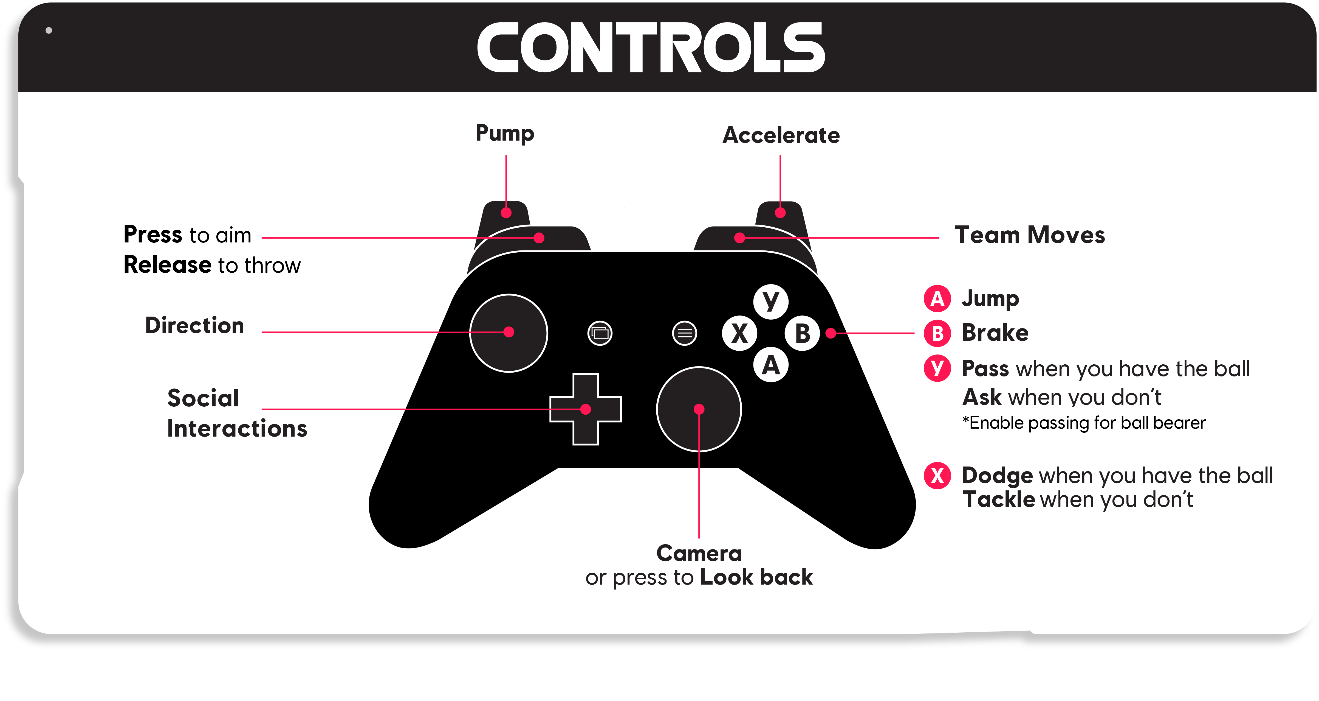 Default Xbox One controller controls