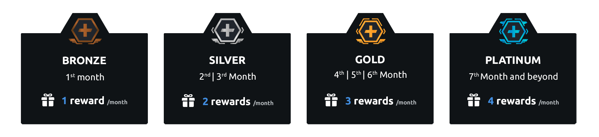 UPLAY+ Reward Tiers